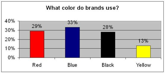 Colors Brands Use