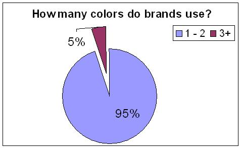 Number of Colors