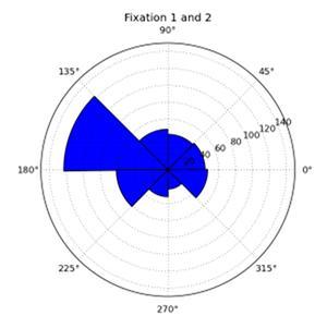 Fixaton 1 and 2